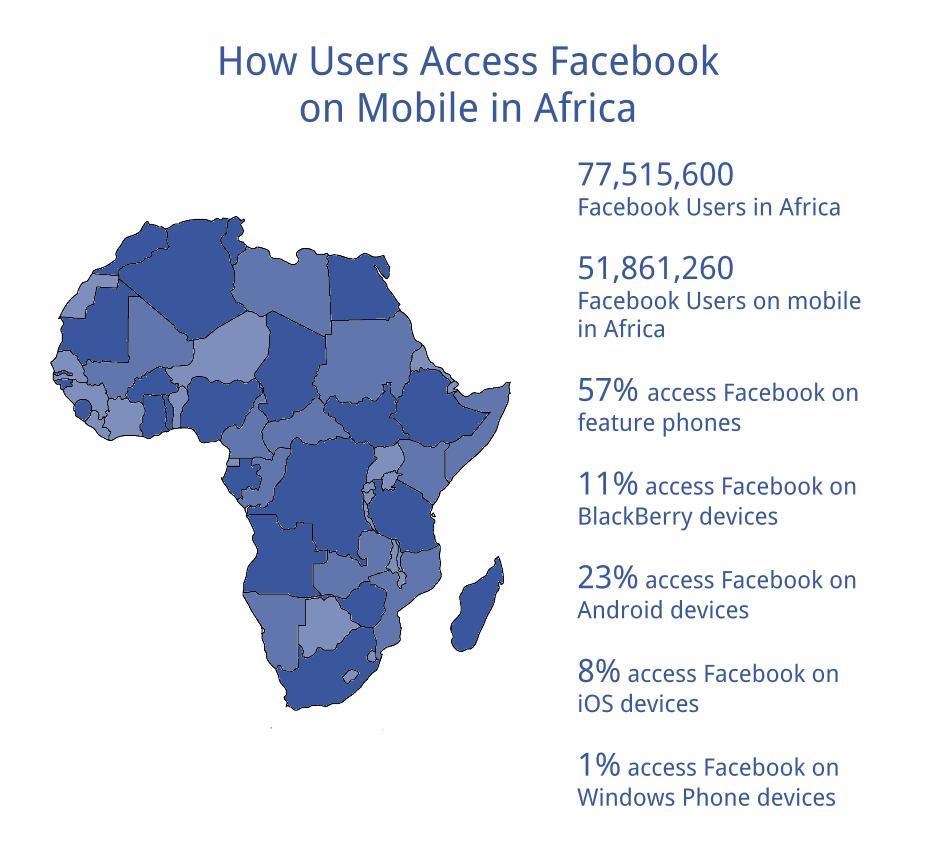 How Africa Accesses Facebook in Africa