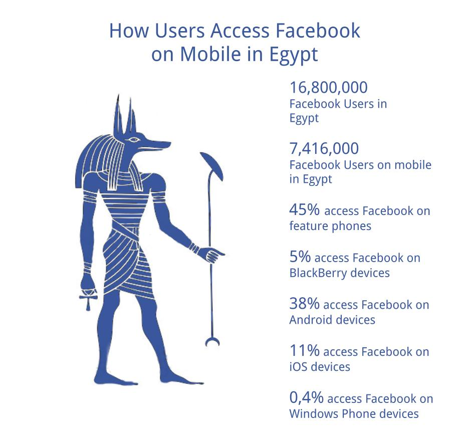 How Egypt Accesses Facebook on Mobile