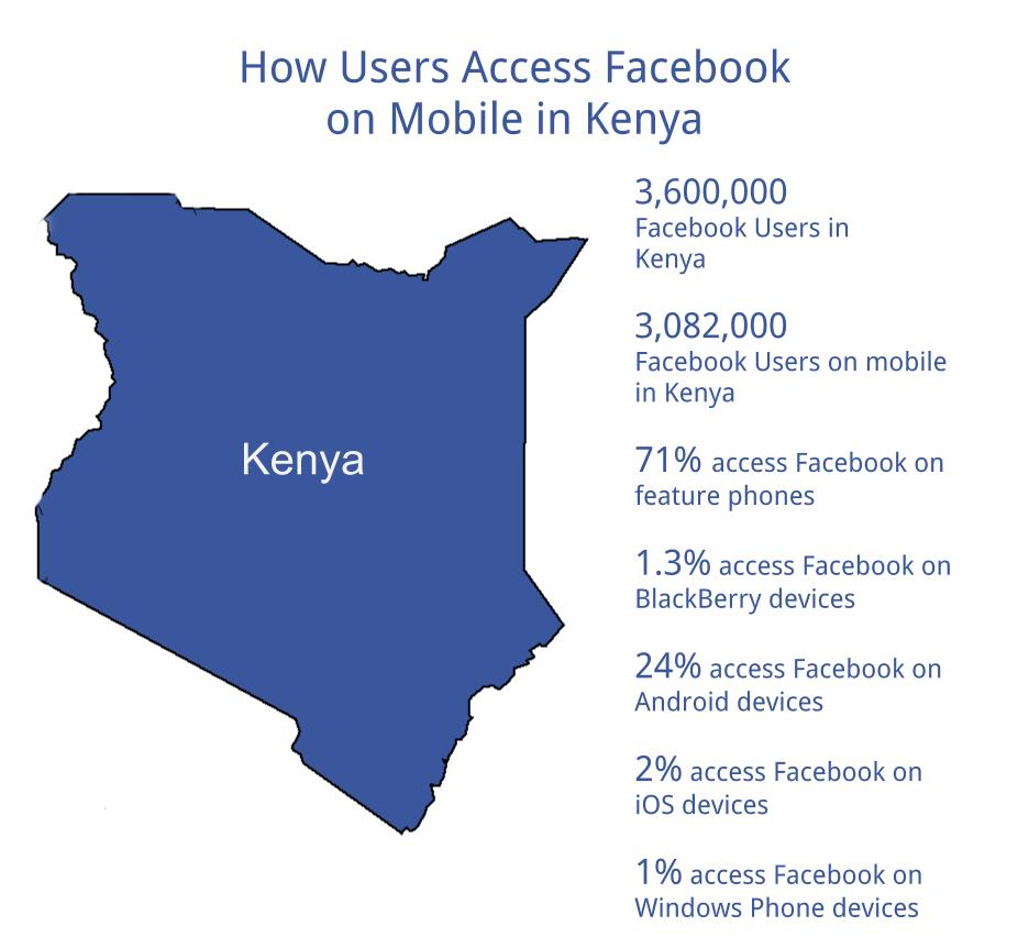 How Kenya Accesses Facebook on Mobile