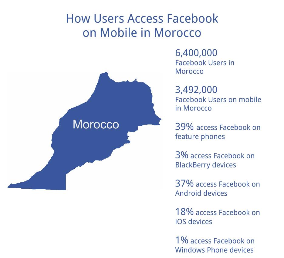 How Morocco Accesses Facebook on Mobile