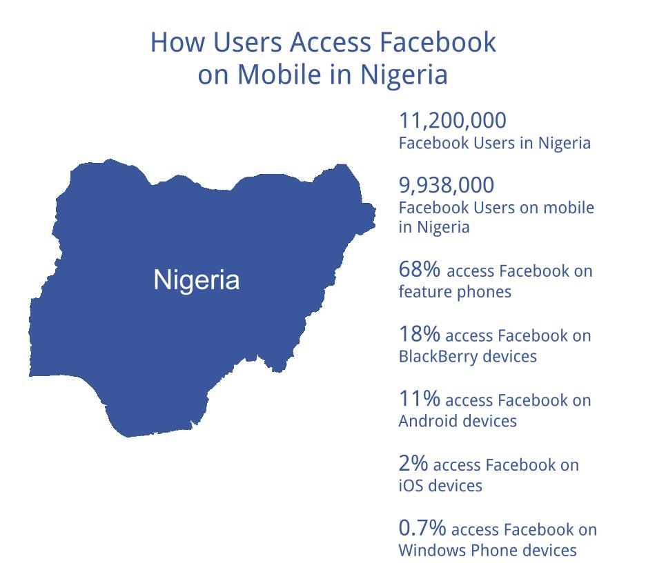How Nigeria Accesses Facebook on Mobile