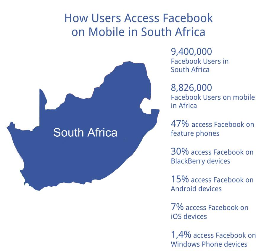 How South Africa Accesses Facebook on Mobile
